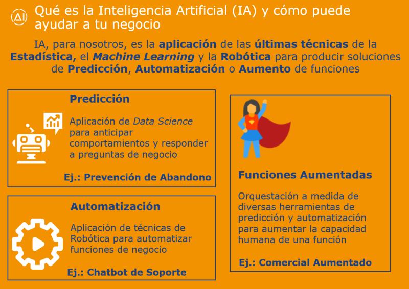 Qué es la Inteligencia Artificial (IA)